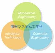 岡山県立大学情報システム工学科