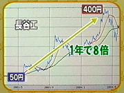 ★ボロ株トレーダー★