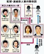 北九州連続監禁殺人事件