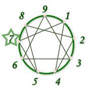 エニアグラム タイプ7