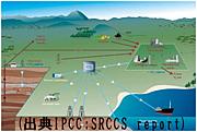 CCS(二酸化炭素回収・貯留)技術