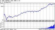 アメリカ株式市場投資