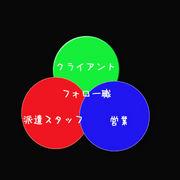 がんばれ、派遣会社の営業!!