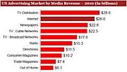インターネット広告ビジネス