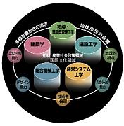 08年度 早大経シス科入学者☆