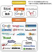 モバイル検索エンジン