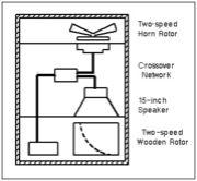 Rotary Speaker