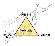 フレキシキュリティ黄金の三角形
