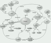 デジタル情報整理法