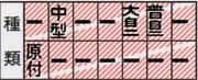 大型自動二輪 ビギーンズ(^-^)v