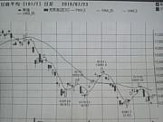 証券,FX投資家の集い