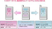 SoftBank ダブルナンバー