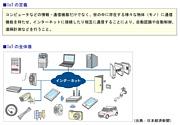 IoT(モノのインターネット)