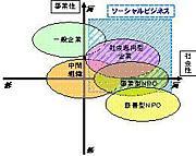 ソーシャルビジネスモデル研究会