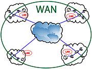 WAN ネットワーク