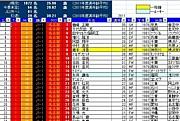 Jリーガーデータベース