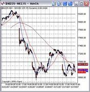 「株」の短期トレード入門