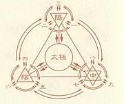 円環弁証法