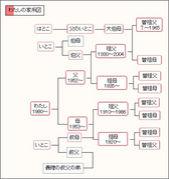家系図(先祖)一覧 作成委員会