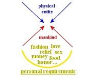 物質的人類主義