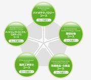 東京工科大学BS&応用生物学部