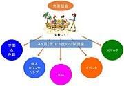 沖縄エンマン学園(SQ心理学)