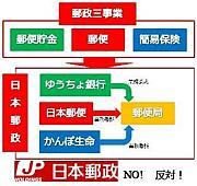 郵政民営化反対