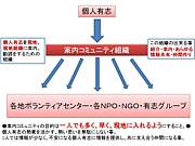 東日本大震災ボランティア情報
