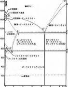 関西大学工学部材料工学科H13卒